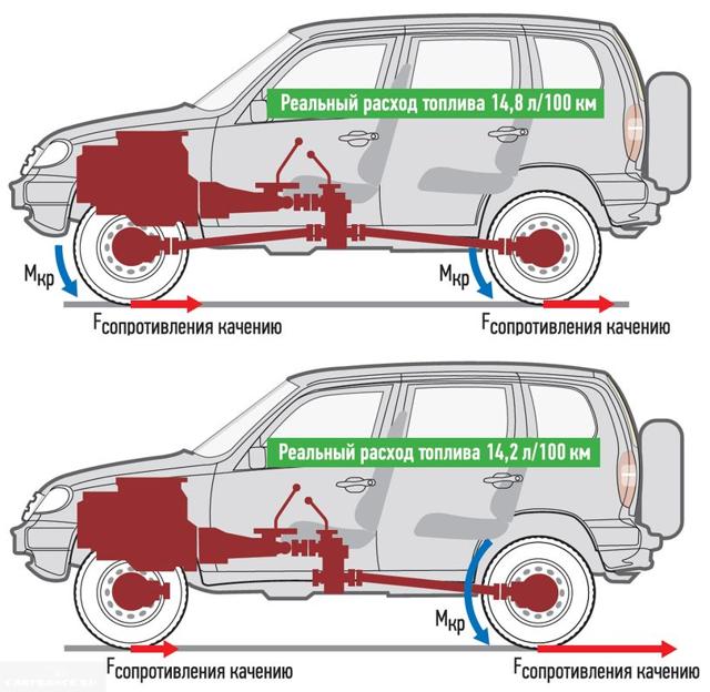 Расход топлива на Нива Шевроле на 100 км: показатели