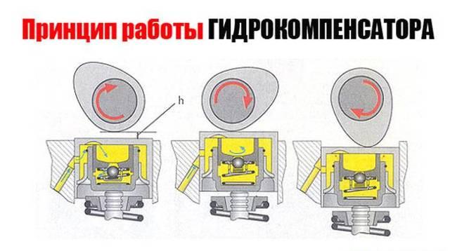 Замена гидрокомпенсаторов на Лада Приора своими руками: видео инструкция