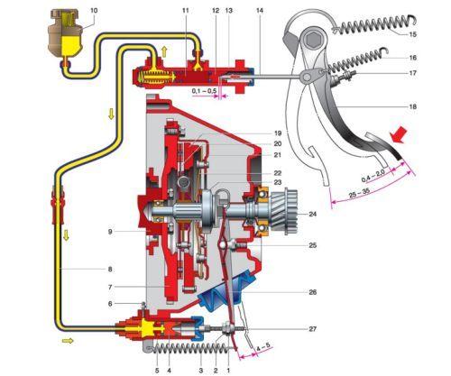 Как делается замена главного цилиндра сцепления ВАЗ 2107: схема, видео