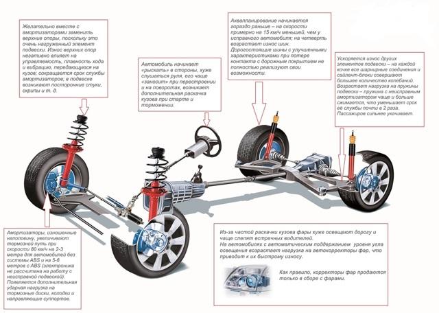 Какие амортизаторы лучше поставить на ВАЗ 2107 (задние и передние)?