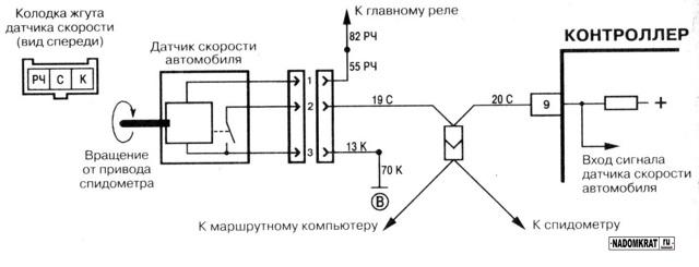 Где находится датчик скорости ВАЗ 2114: расположение, фото