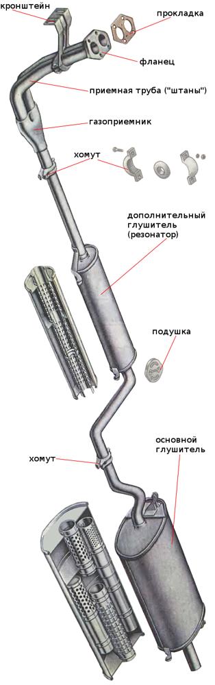 Выхлопная система ВАЗ 2109 (карбюратор, инжектор): схема, устройство