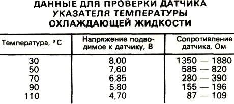 Датчик температуры охлаждающей жидкости (ДТОЖ) ВАЗ 2114: признаки неисправности, диагностика