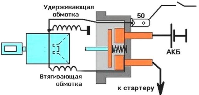 Как замкнуть напрямую стартер ВАЗ-2114: фото и видеоинструкция