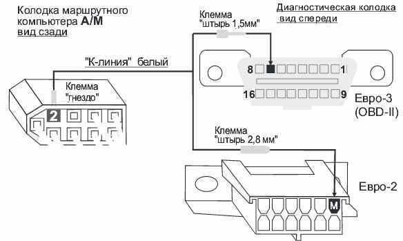 Как настроить бортовой компьютер ВАЗ 2115: советы по подключению