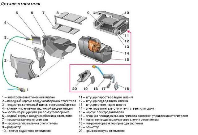 Устройство печки ВАЗ-2109 с низкой и высокой панелью: регулировка
