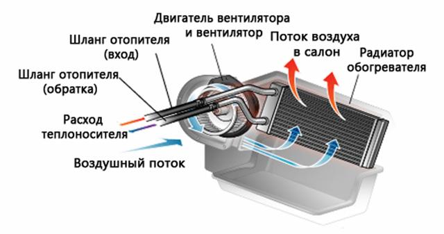 Как снять печку на ВАЗ 2114: видеоинструкция