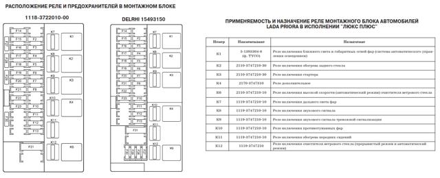 Где находятся предохранители на Лада Приора: схема, фото