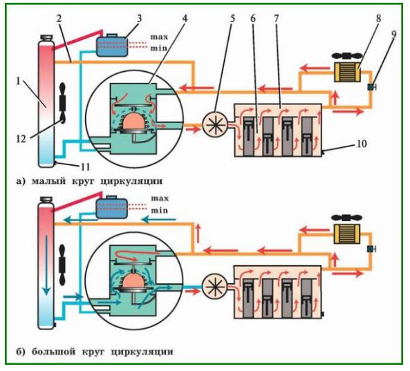Доработка термостата Лады Гранта: как увеличить температуру