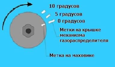 Как выставить зажигание на ВАЗ-2101 разными способами: инструкция