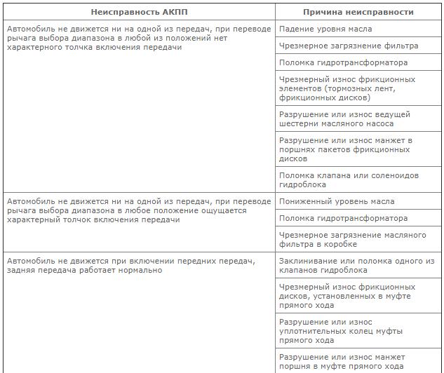 Коды ошибок Лады Гранта 8 и 16 клапанов: расшифровка неисправностей