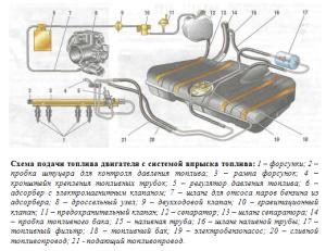 Устройство двигателя ВАЗ-2114 инжектор 8 клапанов: схема