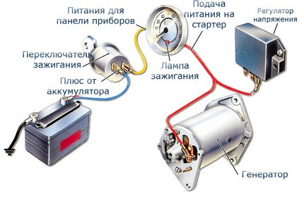 Контактная группа замка зажигания ВАЗ 2109: схема и неисправности